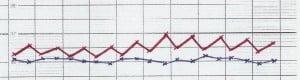 Temperaturverlauf: blau eingeschränkt, rot erwünscht