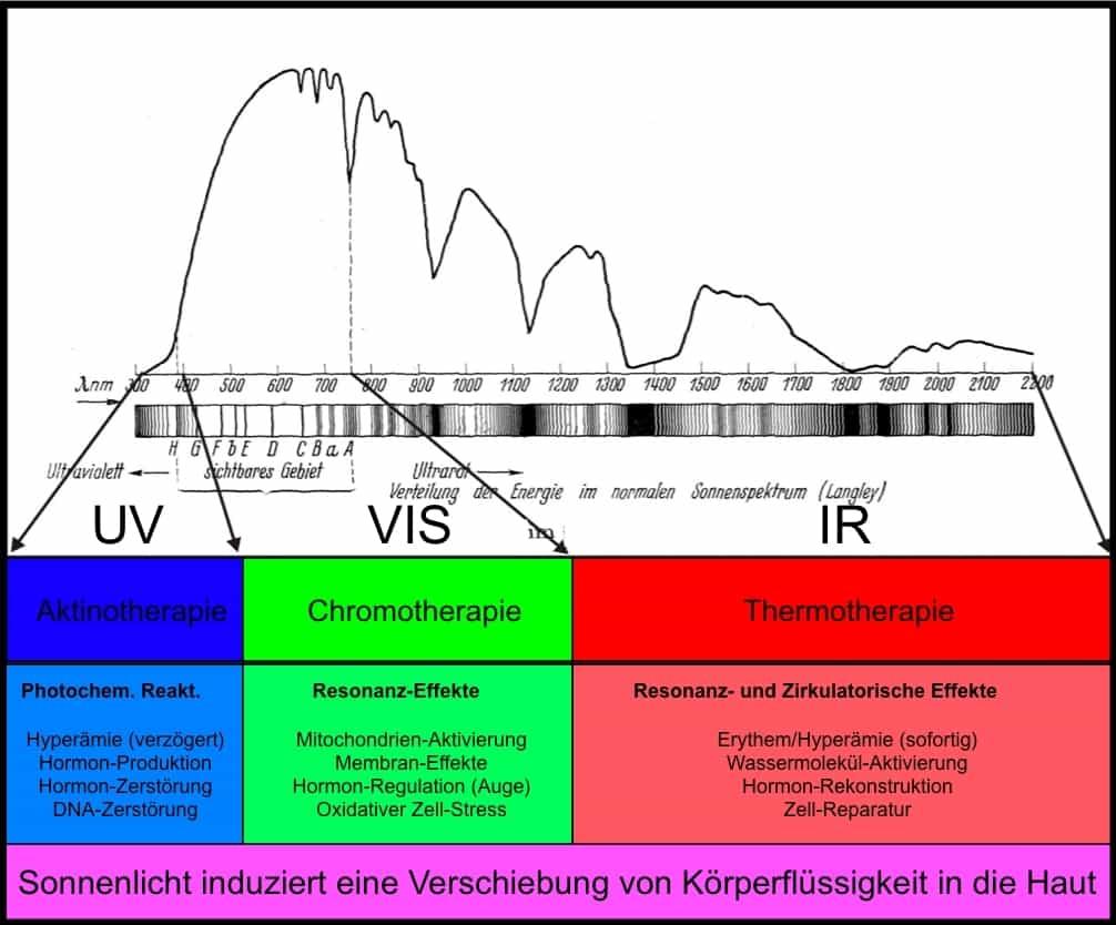 Therapeutisches Sonnenspektrum