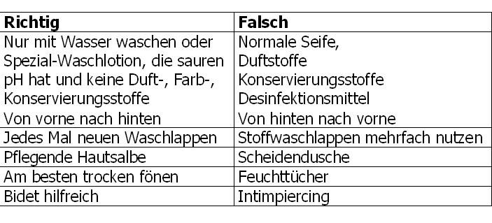 Tabelle_Intimpflege