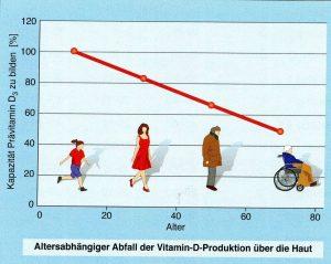 """Aus Gröber """"Vitamin D"""", Abb. 1.6 Die Fähigkeit der Haut, Vitamin D zu bilden, sinkt mit zunehmendem Alter ab"""