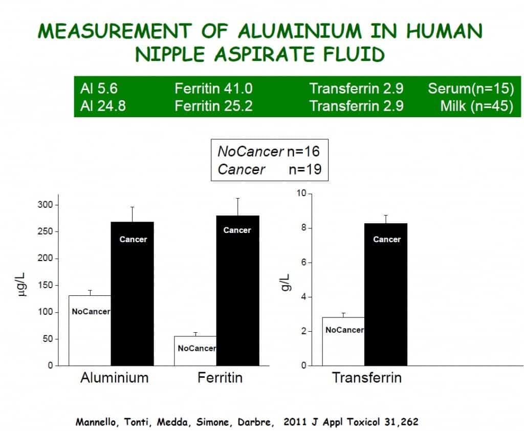 Aluminium in Brustsekret