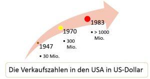 DEO-Verkaufszahlen USA