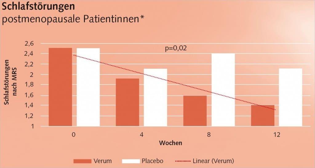 Reduktion Schlafstörungen postmenopausale Patientinnen