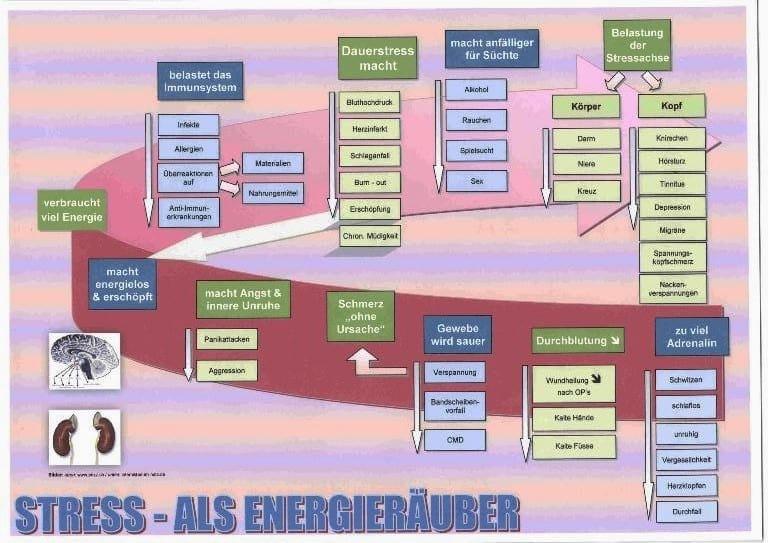 Stress als Energieräuberk